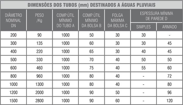 Tabela Tubos - 2
