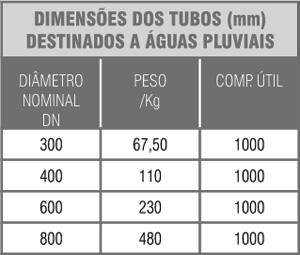 tabela_Canaletas de Concreto